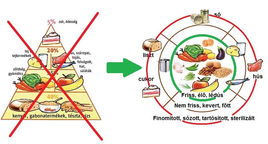 Létezik-e télen egészséges táplálkozás?